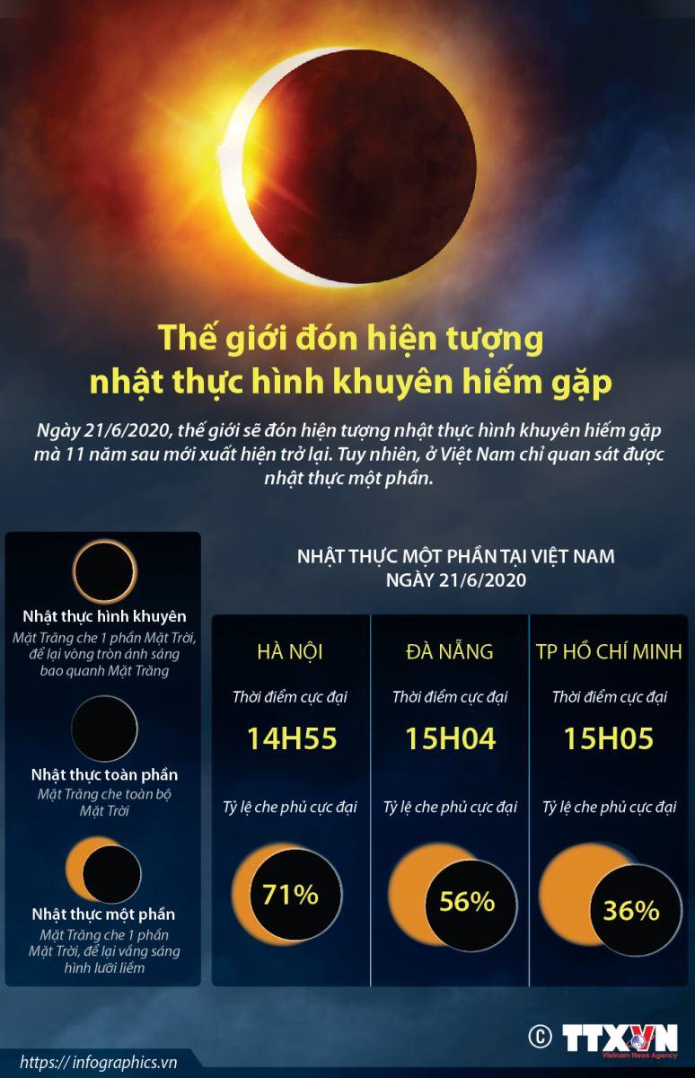 Nhật thực, cách xem nhật thực, nhật thực ngày 21 tháng 6 2020, nhat thuc, các xem nhật thực an toàn, xem nhật thực bằng điện thoại, nhật thực 2020, nhật thực hôm nay