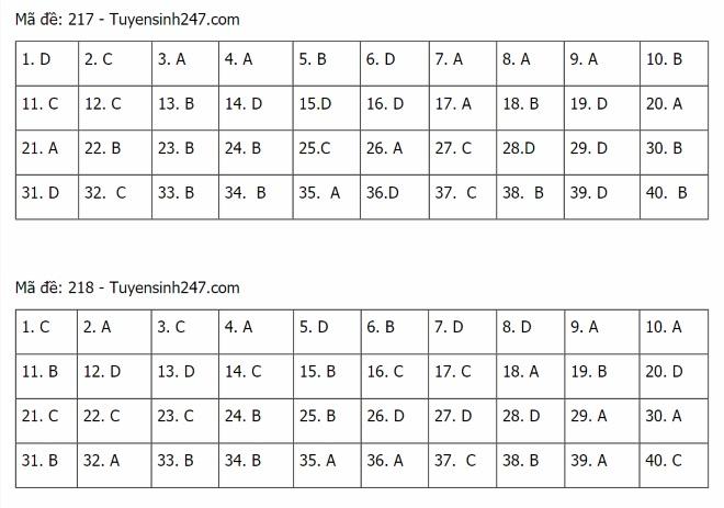 Đáp án lý THPT Quốc gia 2021, Đáp án vật lý THPT Quốc gia năm 2021, Đáp án vật lý THPT Quốc gia, Đáp án môn lý, lời giải vật lý 24 mã đề