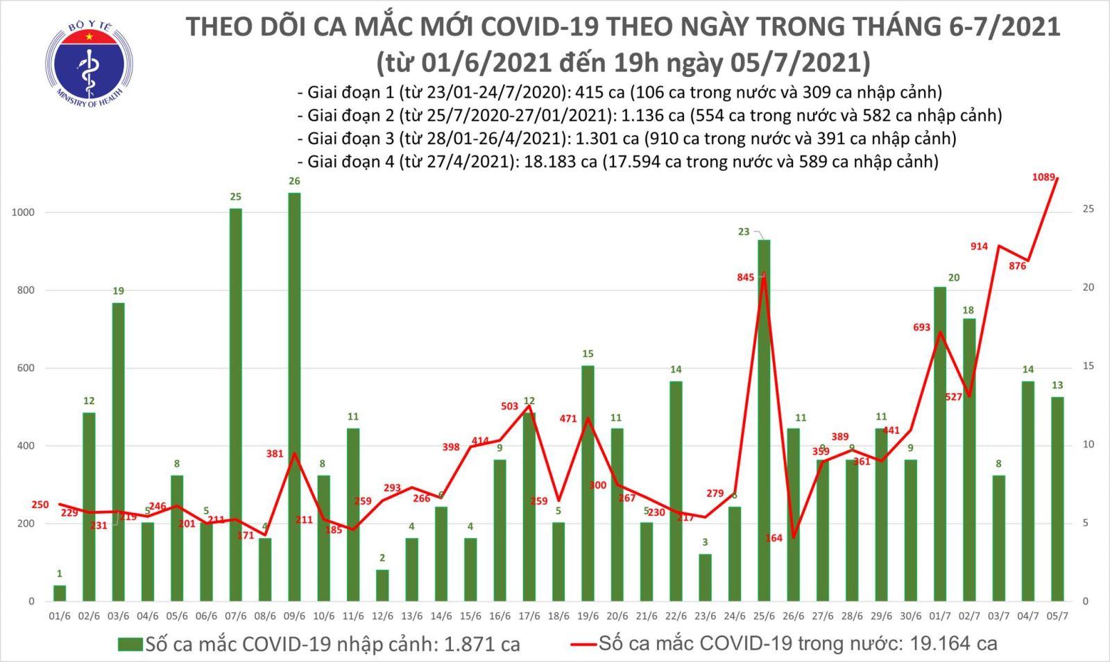 Lần đầu tiên số ca mắc trong ngày tại Việt Nam vượt con số 1.000