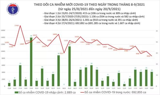 Ngày 20/9 có 8.681 ca mắc Covid-19, riêng TP HCM 5.171 ca