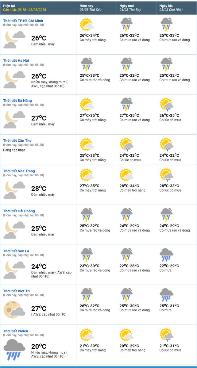 Thời tiết 3 ngày tới, Áp thấp nhiệt đới, Tin áp thấp, Bão số 4, bão mới nhất, tin bão mới nhất, bão số 4 2018, tin bão, dự báo thời tiết, thời tiết hôm nay, mưa bão, ngập