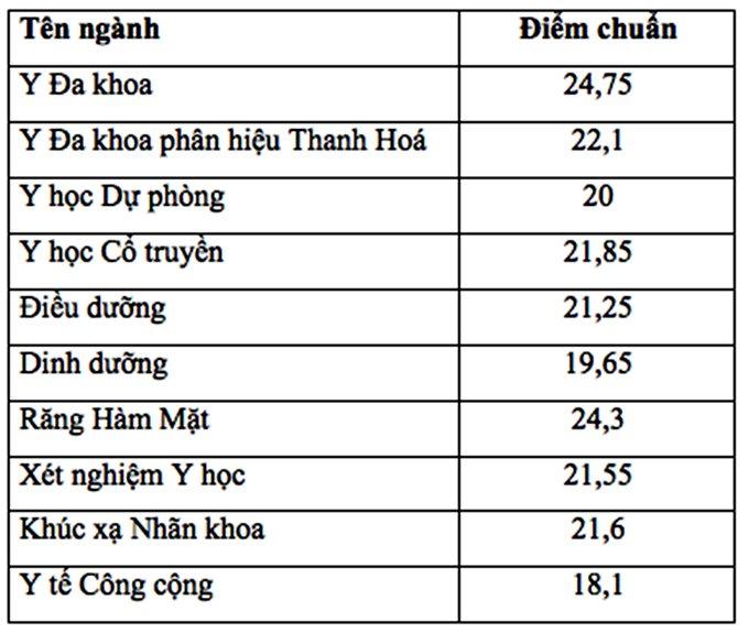 Điểm chuẩn đại học y Hà Nội, Điểm chuẩn đại học, Công bố điểm chuẩn đại học, Điểm chuẩn đại học 2018, xét tuyển đại học, điểm trúng tuyển, điểm chuẩn, Điểm chuẩn đh Y