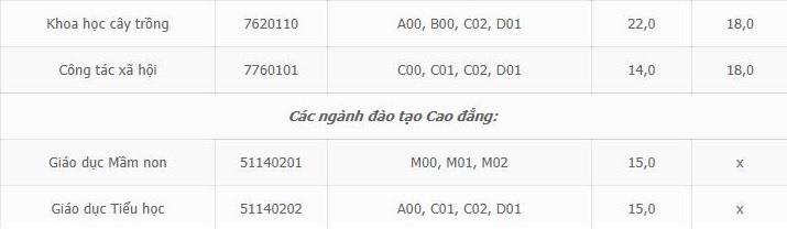 ĐIỂM CHUẨN Đại học Hải Phòng, Đại học Hải Phòng, Công bố điểm chuẩn đại học, Điểm chuẩn đại học 2018, điểm chuẩn, Điểm chuẩn đại học, điểm chuẩn 2018