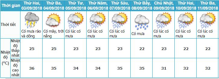 Ngày Quốc khánh, Dự báo thời tiết, Thời tiết hôm nay, Không Khí lạnh, Áp thấp nhiệt đới, Tin bão mới, Thời tiết 2 9, tin thời tiết, bão số 5, thời tiết ngày Quốc khánh