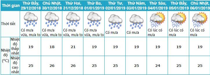 Dự báo thời tiết, Thời tiết tết dương lịch, Nghỉ tết, Thời tiết tết, Du lịch tết, nghỉ tết dương lịch, lịch nghỉ tết, không khí lạnh, thời tiết, tin thời tiết, bão số 10