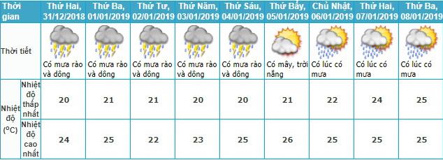 Dự báo thời tiết, Thời tiết, Bão số 10, Cơn bão số 10, Không khí lạnh, Nhiệt độ, thời tiết hà nội, nhiệt độ hà nội, thời tiết mền bắc, nhiệt độ miền bắc, tin thời tiết