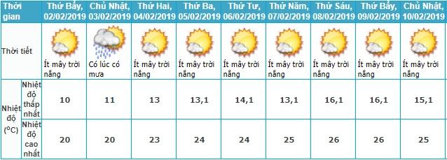 Thời tiết Tết, Thời tiết Tết Nguyên đán, Dự báo thời tiết tết, Dự báo thời tiết, dự báo thời tiết tết nguyên đán, thời tiết tết 2019, Tết Nguyên đán, thoi tiet tet