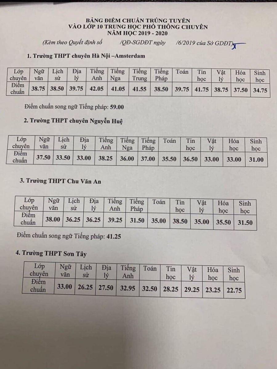 Điểm chuẩn lớp 10, Điểm chuẩn lớp 10 Hà Nội, Điểm chuẩn vào lớp 10 Hà Nội, điểm chuẩn vào lớp 10 trường chuyên Hà Nội, điểm chuẩn lớp 10 THPT Hà Nội, deim chuan ha noi