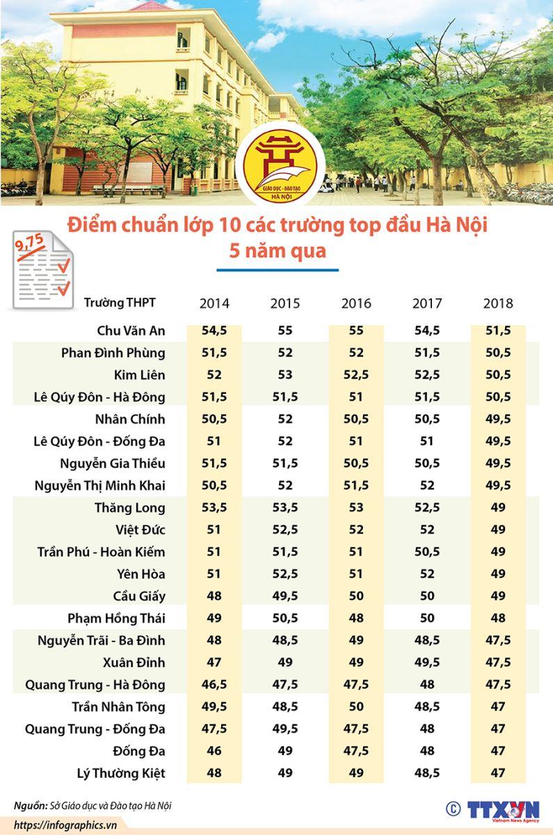 Tra cứu điểm thi tuyển sinh lớp 10 Hà Nội, Tra cứu điểm thi Hà Nội, Điểm thi lớp 10 Hà Nội, tra cứu điểm thi lớp 10, Tra cứu điểm thi tuyển sinh lớp 10 năm 2019