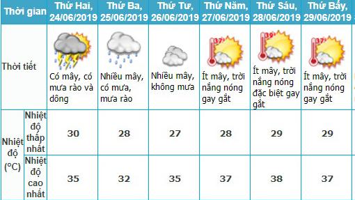 Dự báo thời tiết ngày thi THPT Quốc gia từ 24 đến 27/6