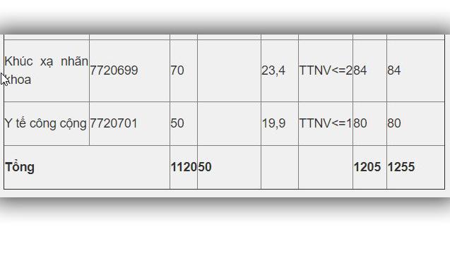 Điểm chuẩn đại học y hà nội, điểm chuẩn đại học y, điểm chuẩn đh y hà nội, Điểm chuẩn đại học 2019, Điểm chuẩn 2019, Điểm chuẩn đại học, Điểm chuẩn, Điểm chuẩn ĐH, VTV1