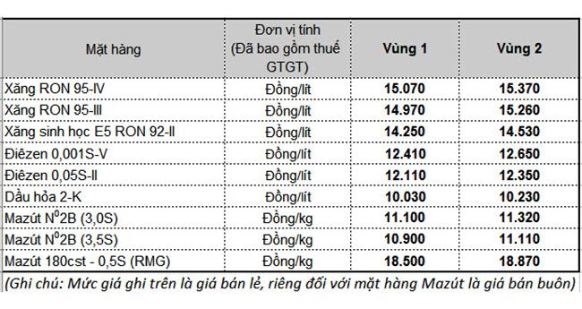 Giá xăng hôm nay: Cập nhật mức điều chỉnh giá xăng dầu