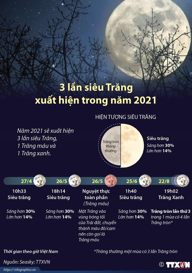 Siêu trăng, 3 lần siêu Trăng xuất hiện trong năm 2021,  Siêu trăng xuất hiện, siêu trăng trong năm 2021