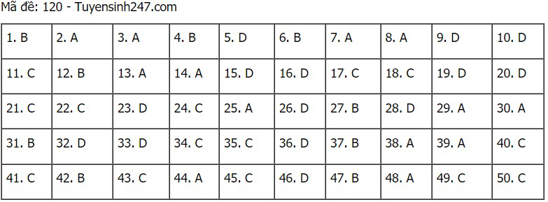 Đáp án Toán, đáp án môn toán, Lịch thi thpt quốc gia 2021, Đề thi môn toán, Lịch thi tốt nghiệp thpt 2021, gợi ý đáp án môn toán, Lịch thi Đại học 2021, lịch thi THPT