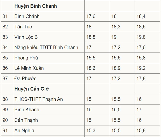 Điểm chuẩn lớp 10 TPHCM, Điểm chuẩn vào lớp 10 TPHCM, Điểm chuẩn lớp 10 TP HCM, Điểm chuẩn lớp 10 TPHCM năm học 2021 2022, Điểm chuẩn vào lớp 10 TP HCM, điểm chuẩn TPHCM
