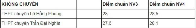 Điểm chuẩn lớp 10 TPHCM, Điểm chuẩn vào lớp 10 TPHCM, Điểm chuẩn lớp 10 TP HCM, Điểm chuẩn lớp 10 năm 2021 TPHCM, Điểm chuẩn vào lớp 10 TP HCM, điểm chuẩn lớp 10 ở TPHCM