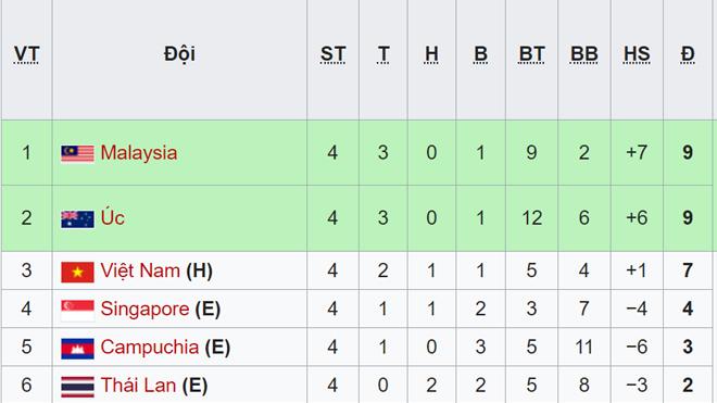 bong da, Bảng xếp hạng U18 Đông Nam Á 2019, BXH U18 Đông Nam Á, bảng xếp hạng u18, u18 đông nam á, lịch thi đấu u18 đông nam á, bóng đá, trực tiếp bóng đá, u18 việt nam
