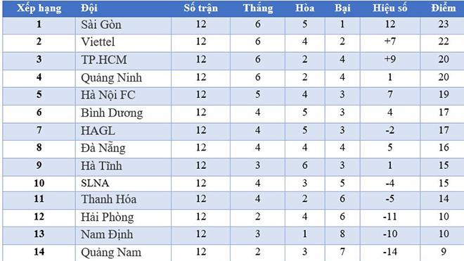 Trực tiếp bóng đá HAGL vs TPHCM. Hà Nội vs Thanh Hóa. Trực tiếp bóng đá vòng 13 V-League 2020. BĐTV trực tiếp bóng đá. VTV6, VTC3 trực tiếp bóng đá. BĐTV. Kèo nhà cái