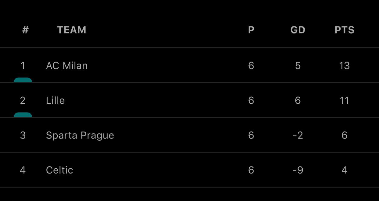 Cúp C2, Kết quả Europa League, kết quả bóng đá, kết quả cúp C2, Tottenham, AC Milan, kết quả vòng bảng Europa League, tin tức bóng đá, tin bóng đá hôm nay, cúp C2 châu Âu