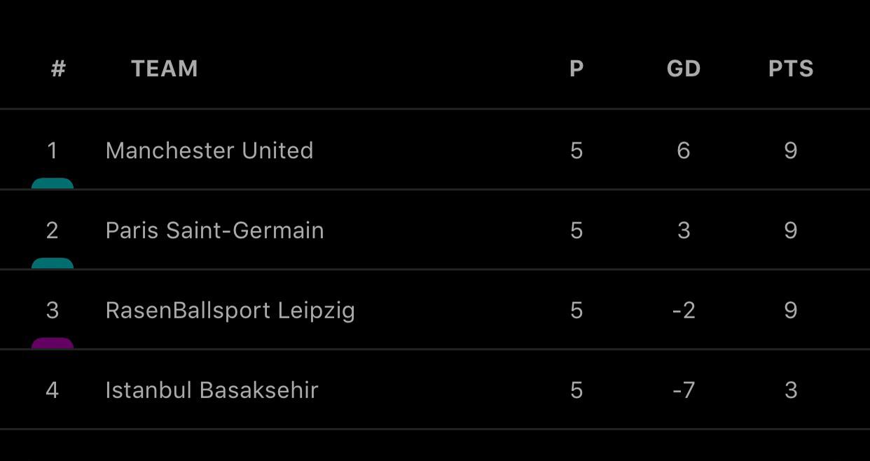 Ket qua bong da, MU vs PSG. BXH cúp C1, Cơ hội đi tiếp của MU, Leipzig vs MU, Video bàn thắng MU vs PSG. Lịch thi đấu Cúp C1, Bảng xếp hạng cúp C1, Cục diện bảng H, MU