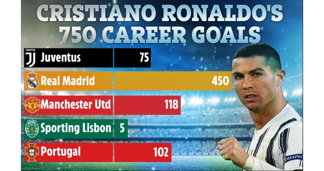 Ronaldo, Cristiano Ronaldo, Ronaldo tri ân CĐV, Ronaldo đạt mốc 750 bàn, Cúp C1, Juventus vs Dinamo Kiev, Champions League, Kết quả Cúp C1, Kết quả Champions League, CR7, MU