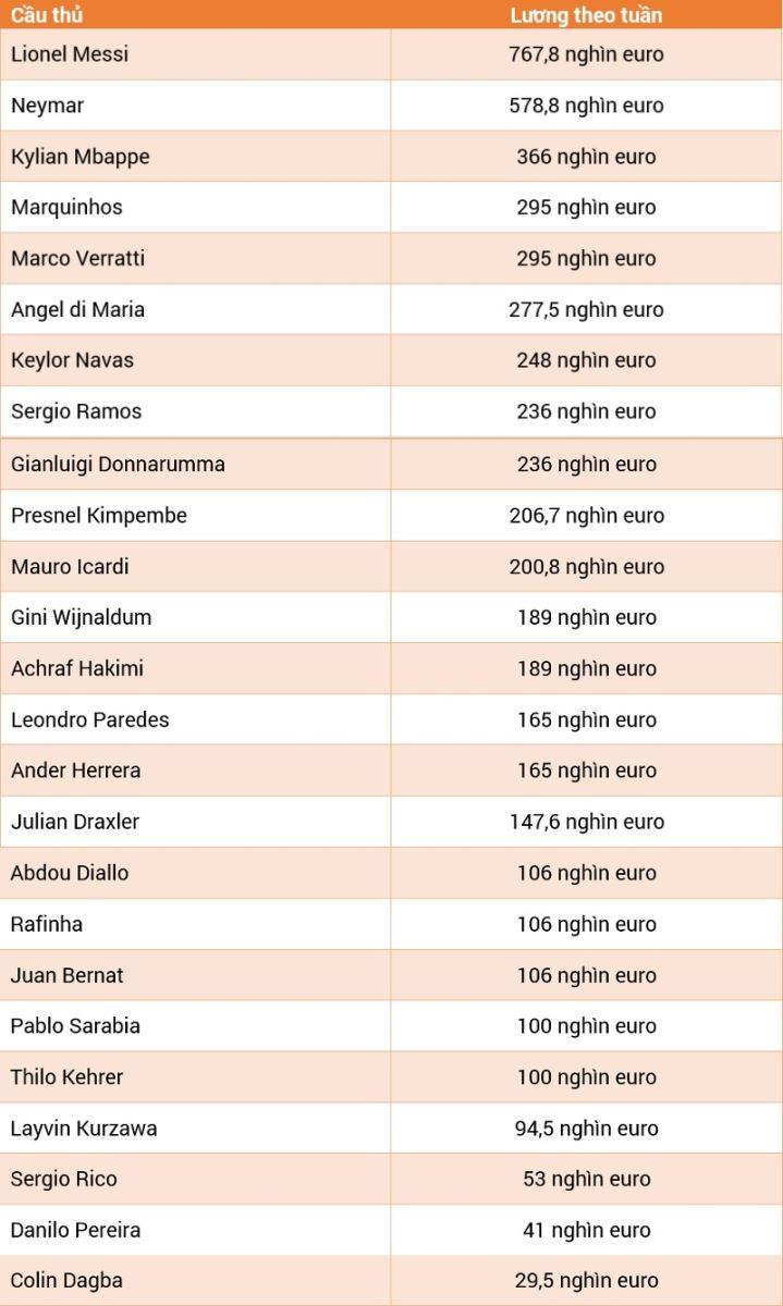 Messi gia nhập PSG, Messi chính thức gia nhập PSG, PSG chiêu mộ Messi, Messi nhận lương cao nhất PSG, bảng lương của PSG, Messi, Neymar, Mbappe, PSG, Barcelona, Barca