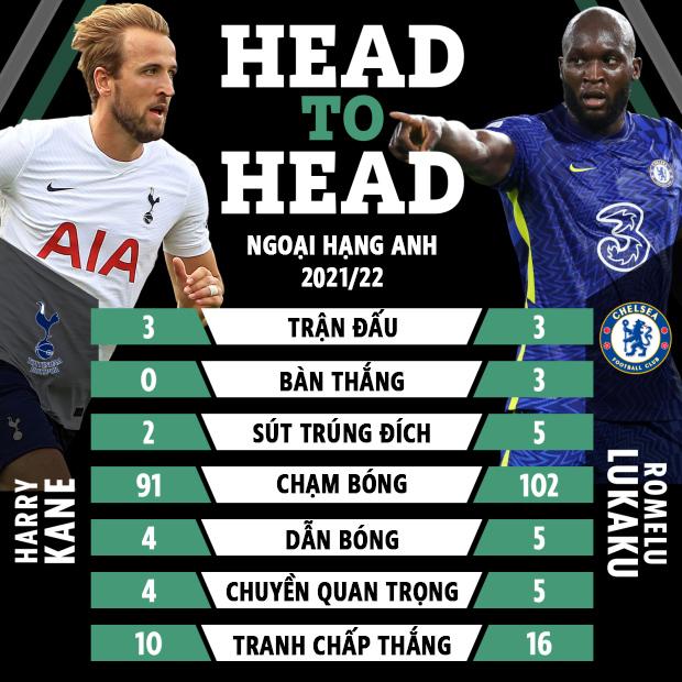 nhận định bóng đá, soi kèo Tottenham vs Chelsea, keo nha cai, kèo nhà cái, nhan dinh bong da, keo bong da, kèo bóng đá, Tottenham, Chelsea, tỷ lệ kèo, Ngoại hạng Anh