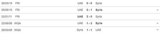 keo nha cai, kèo nhà cái, soi kèo Syria vs UAE, nhận định bóng đá, Syria vs UAE, nhan dinh bong da, kèo bóng đá, Syria, UAE, tỷ lệ kèo, vòng loại world Cup 2022
