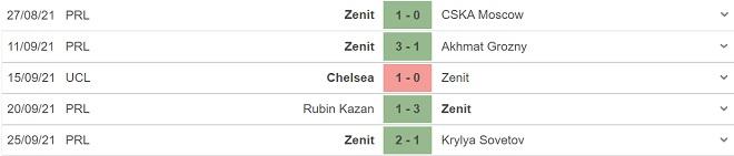 Zenit vs Malmo, kèo nhà cái, soi kèo Zenit vs Malmo, nhận định bóng đá, Zenit, Malmo, keo nha cai, dự đoán bóng đá, C1, kèo bóng đá, cúp C1, Champions League