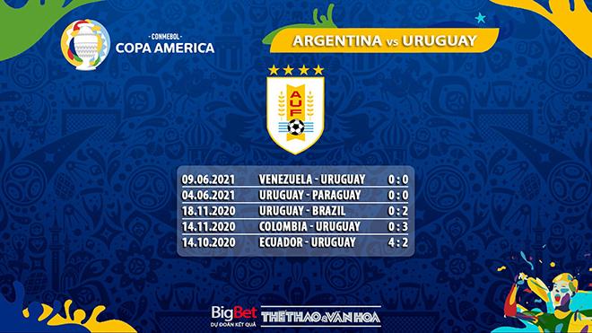 keo nha cai, keo bong da, kèo nhà cái Argentina vs Uruguay, soi kèo bóng đá, ty le keo, tỷ lệ kèo Argentina vs Uruguay, kèo Copa America 2021, truc tiep bong da