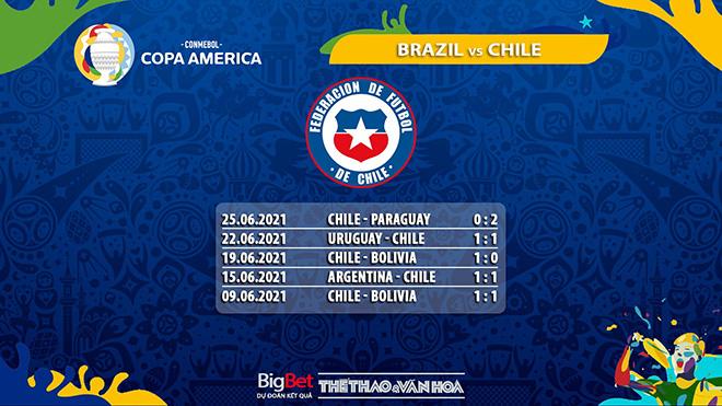 keo nha cai, keo bong da, kèo nhà cái, soi kèo Brazil vs Chile, BĐTV, truc tiep bong da, kèo bóng đá Brazil vs Chile, ty le keo, tỷ lệ kèo, Copa America 2021