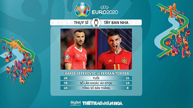 VTV6, keo nha cai, keo bong da, trực tiếp bóng đá hôm nay, kèo nhà cái, soi kèo Thụy Sĩ vs Tây Ban Nha, kèo bóng đá Thụy Sĩ vs Tây Ban Nha, VTV3, tỷ lệ kèo, EURO 2021