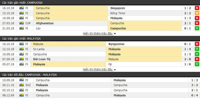 VTV6, VTV5 trực tiếp, truc tiep bong da, TRỰC TIẾP Campuchia vs Malaysia, Campuchia vs Malaysia, Lào vs Việt Nam, AFF Cup, trực tiếp bóng đá, trực tiếp AFF Cup 2018