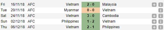Việt Nam, Việt Nam vs Malaysia, Malaysia vs Việt Nam, Việt Nam Malaysia, Malaysia Việt Nam, trực tiếp bóng đá Việt Nam, trực tiếp bóng đá Việt Nam hôm nay, truc tiep Viet Nam vs Malaysia, trực tiếp Malaysia vs Việt Nam