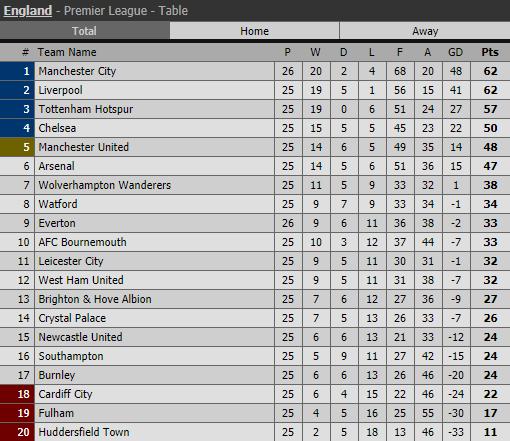 Lịch thi đấu bóng đá hôm nay, trực tiếp Ngoại hạng Anh, Fulham vs MU, trực tiếp Man City vs Chelsea, trực tiếp bóng đá, truc tiep bong da, bảng xếp hạng Ngoại hạng Anh